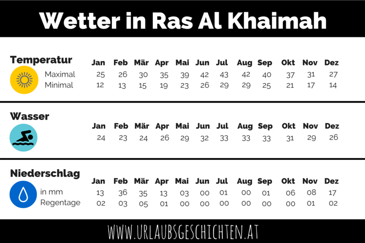 Wetter in Ras Al Khaimah